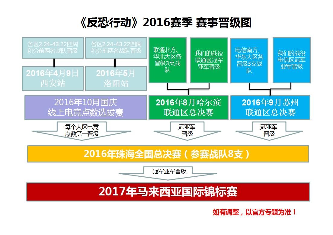 2016赛事晋级图.png