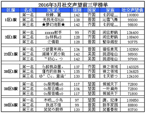 2016年3月社交声望前三甲榜单
