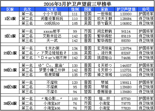 2016年3月护卫声望前三甲榜单